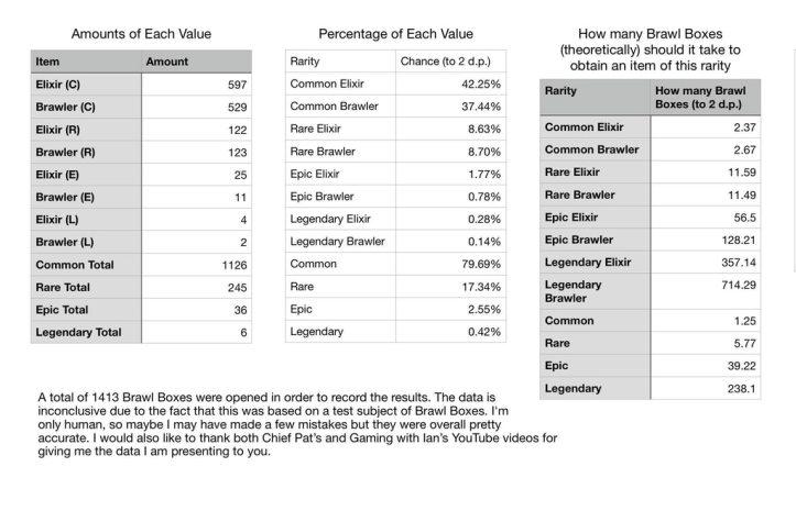 Brawl Stars Brawl Box Drop Percentage
